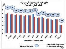 مؤشر التنافسية العالمية بين الدول في عدة مجالات من بينها التعليم العالي (الشرق الأوسط)